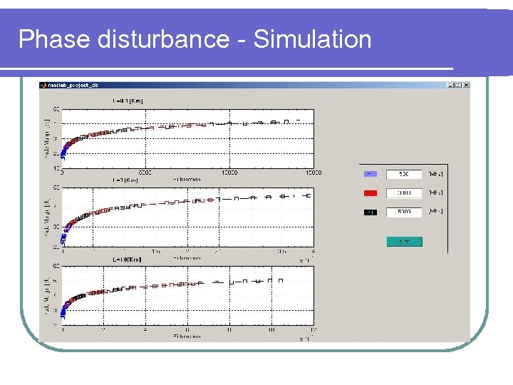 Phase disturbance - Simulation