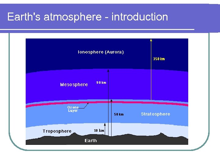Earth's atmosphere - introduction
