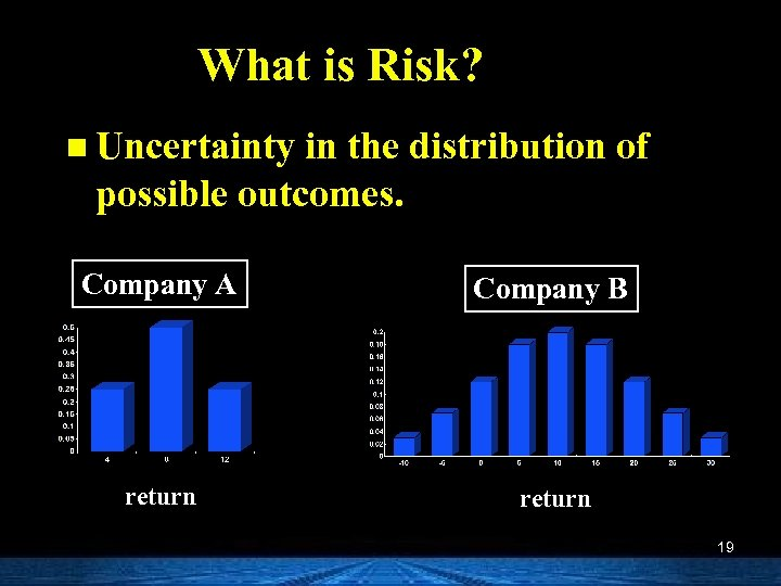 What is Risk? n Uncertainty in the distribution of possible outcomes. Company A Company