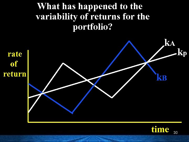What has happened to the variability of returns for the portfolio? k. A rate