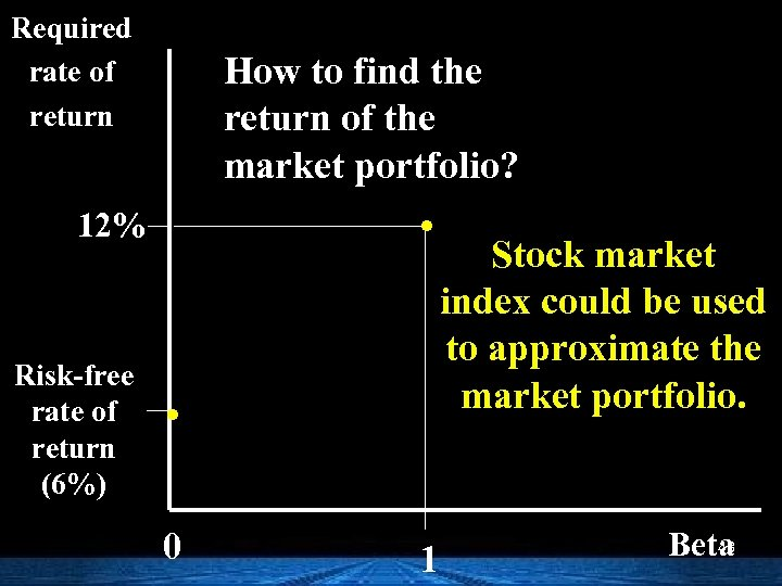 Required rate of return How to find the return of the market portfolio? .