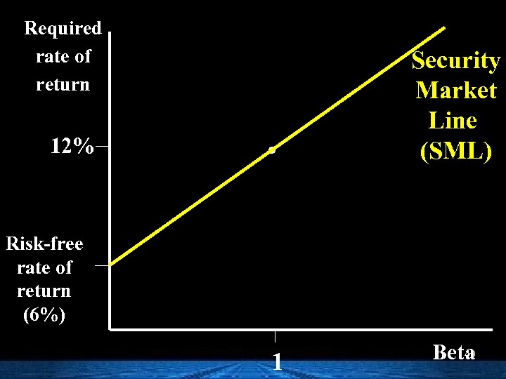Required rate of return 12% . Security Market Line (SML) Risk-free rate of return