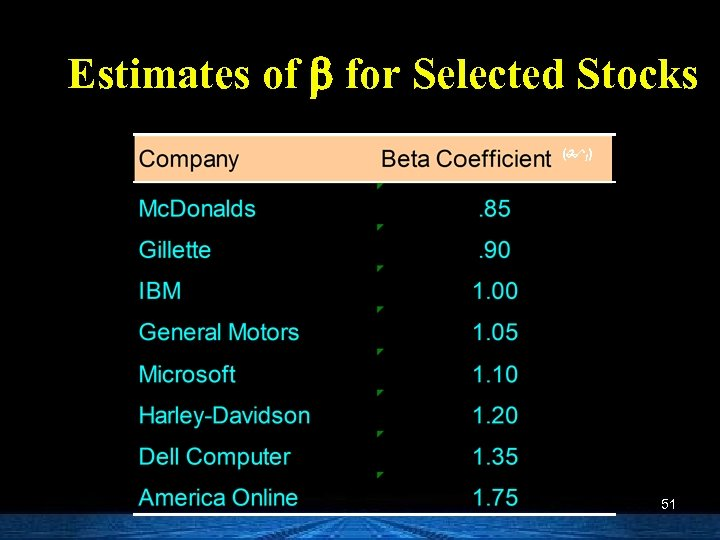 Estimates of b for Selected Stocks ( I) 51