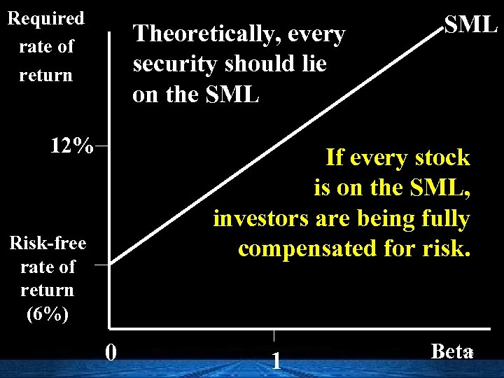 Required rate of return Theoretically, every security should lie on the SML 12% SML