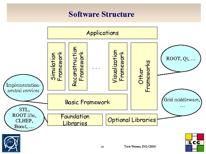 Software Structure . . . Other Frameworks Visualization Framework Implementationneutral services Reconstruction Framework Simulation