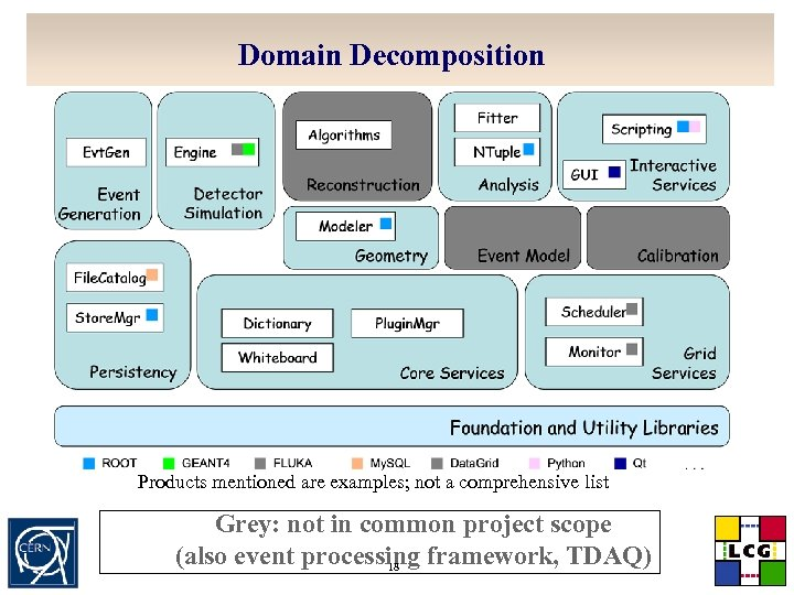 Domain Decomposition Products mentioned are examples; not a comprehensive list Grey: not in common
