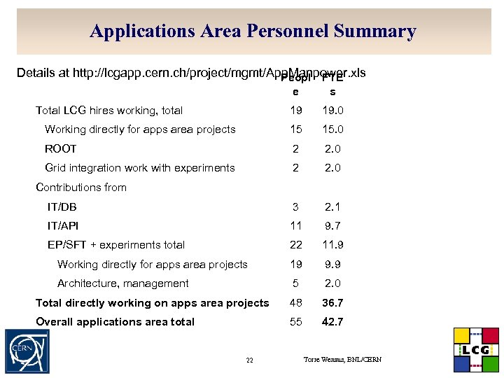 Applications Area Personnel Summary Details at http: //lcgapp. cern. ch/project/mgmt/App. Manpower. xls Peopl FTE