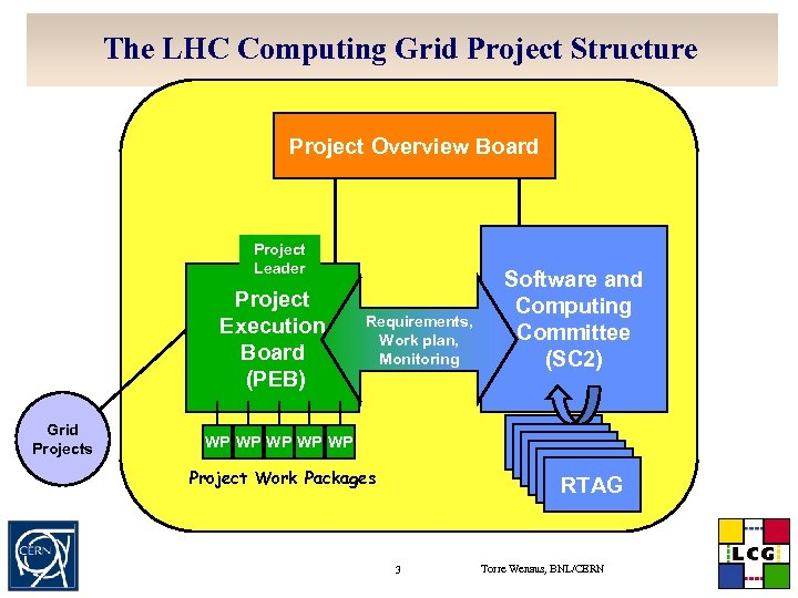 The LHC Computing Grid Project Structure Project Overview Board Project Leader Project Execution Board