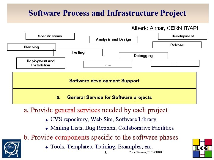 Software Process and Infrastructure Project u. Alberto Aimar, CERN IT/API Specifications Development Analysis and