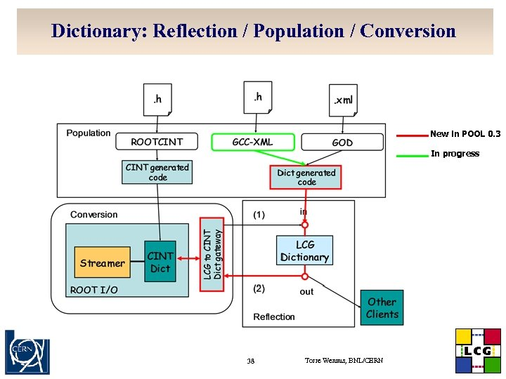 Dictionary: Reflection / Population / Conversion New in POOL 0. 3 In progress 38