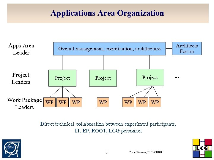 Applications Area Organization Apps Area Leader Project Leaders Overall management, coordination, architecture Project Work