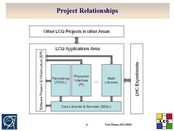 Project Relationships LCG Applications Area Persistency (POOL) Physicists Interface (PI) … Math Libraries Core