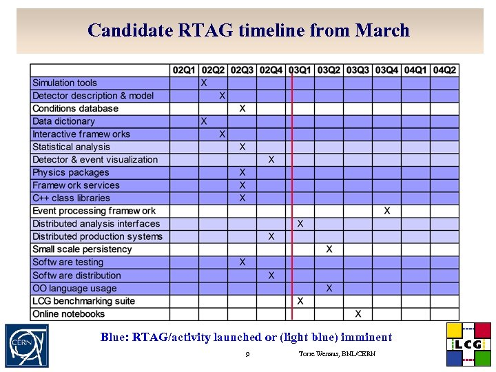 Candidate RTAG timeline from March Blue: RTAG/activity launched or (light blue) imminent 9 Torre