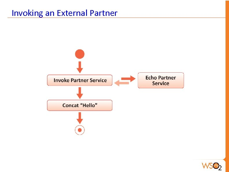Invoking an External Partner