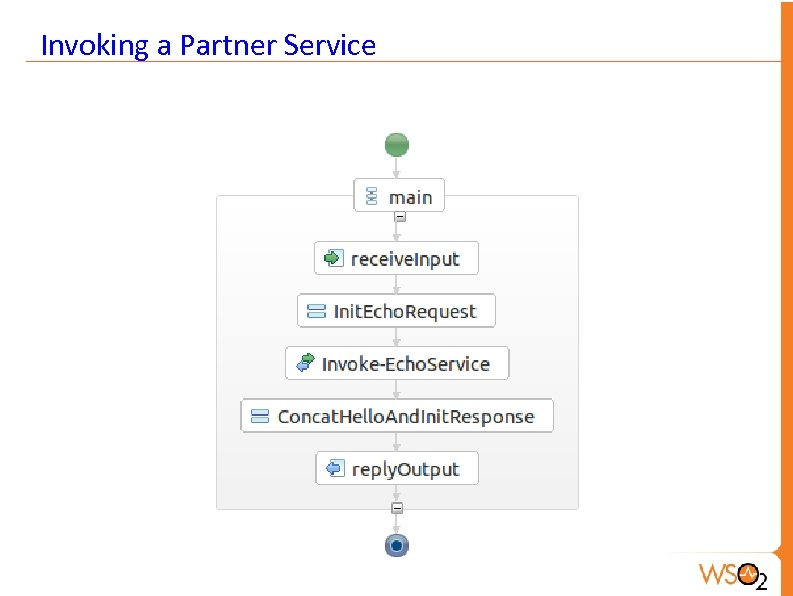 Invoking a Partner Service