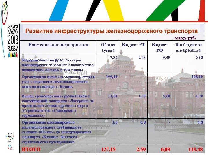 Развитие инфраструктуры железнодорожного транспорта Наименование мероприятия Общая сумма Бюджет РТ млрд. руб. Внебюджетн ые