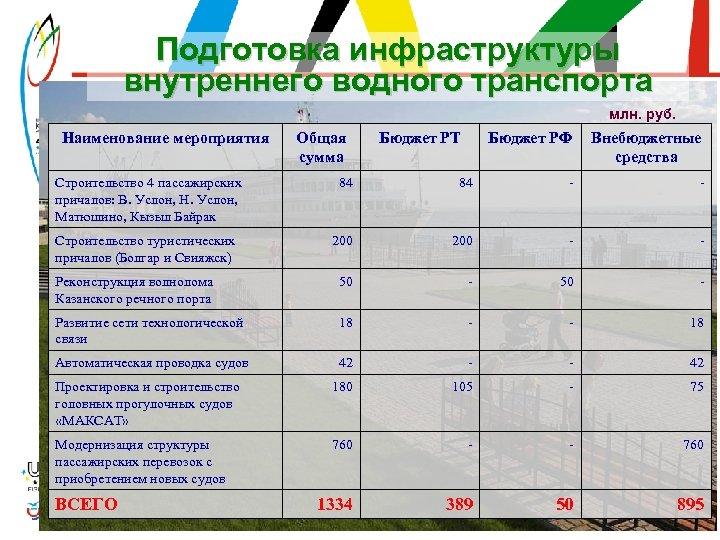 Подготовка инфраструктуры внутреннего водного транспорта млн. руб. Наименование мероприятия Общая сумма Бюджет РТ Бюджет