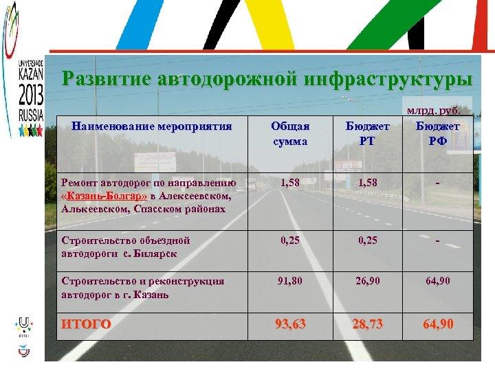 Развитие автодорожной инфраструктуры млрд. руб. Наименование мероприятия Общая сумма Бюджет РТ Бюджет РФ Ремонт