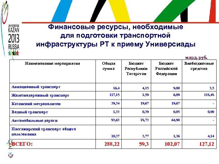 Финансовые ресурсы, необходимые для подготовки транспортной инфраструктуры РТ к приему Универсиады млрд. руб. Наименование