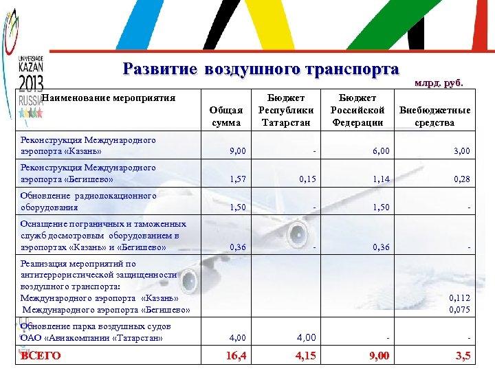 Развитие воздушного транспорта Наименование мероприятия Общая сумма Бюджет Республики Татарстан Бюджет Российской Федерации млрд.