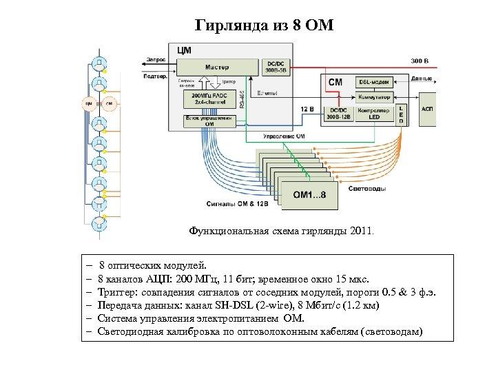 Гирлянда из 8 ОМ Функциональная схема гирлянды 2011. – 8 оптических модулей. – –