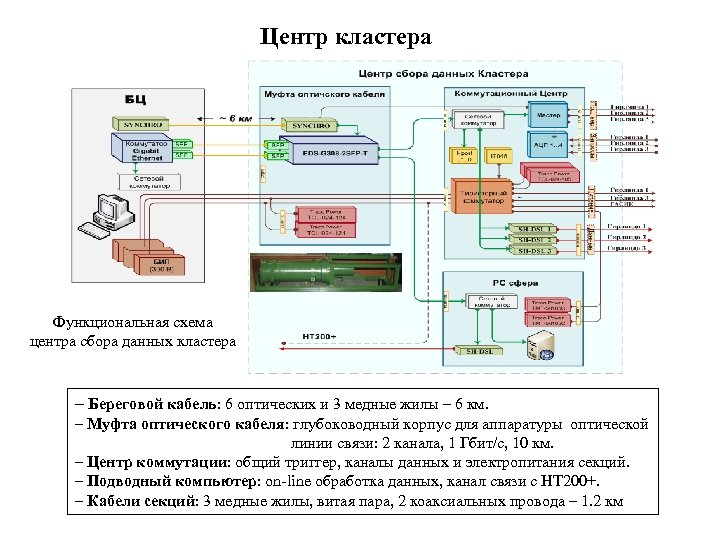 Центр кластера Функциональная схема центра сбора данных кластера – Береговой кабель: 6 оптических и