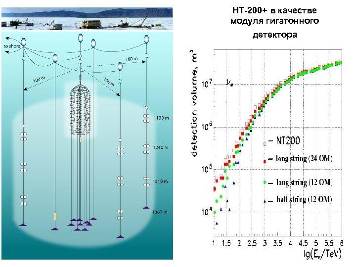 НТ-200+ в качестве модуля гигатонного детектора