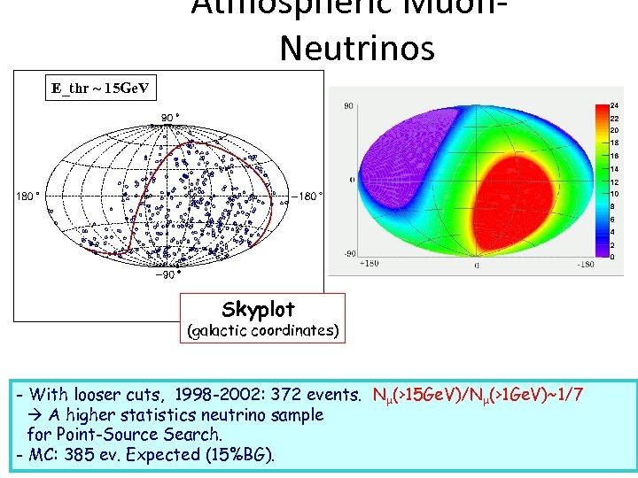 Atmospheric Muon. Neutrinos E_thr ~ 15 Ge. V Skyplot (galactic coordinates) - With looser
