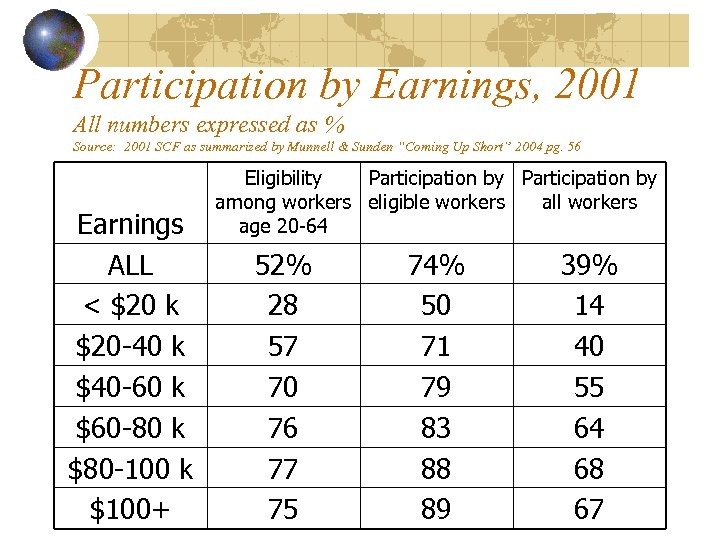 Participation by Earnings, 2001 All numbers expressed as % Source: 2001 SCF as summarized