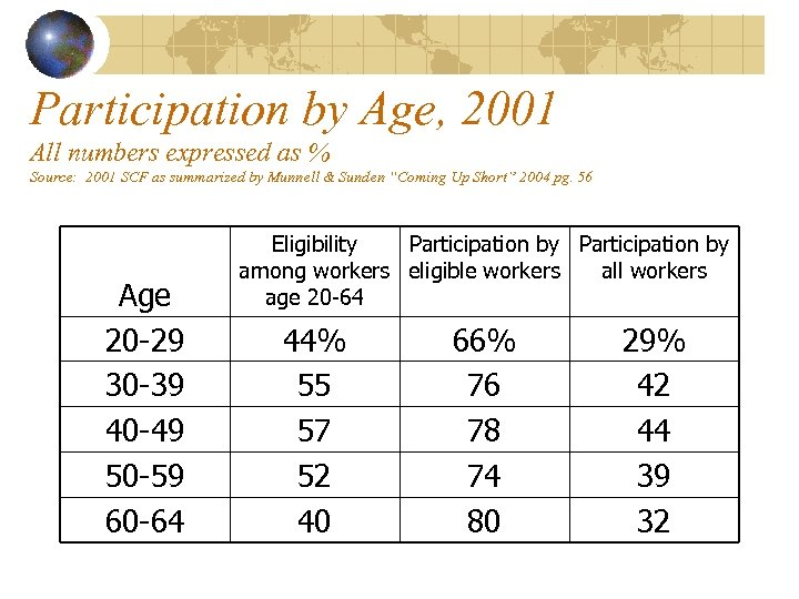 Participation by Age, 2001 All numbers expressed as % Source: 2001 SCF as summarized