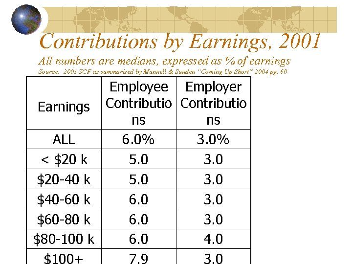 Contributions by Earnings, 2001 All numbers are medians, expressed as % of earnings Source: