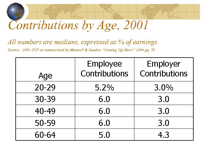 Contributions by Age, 2001 All numbers are medians, expressed as % of earnings Source: