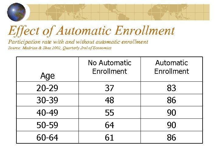 Effect of Automatic Enrollment Participation rate with and without automatic enrollment Source: Madrian &