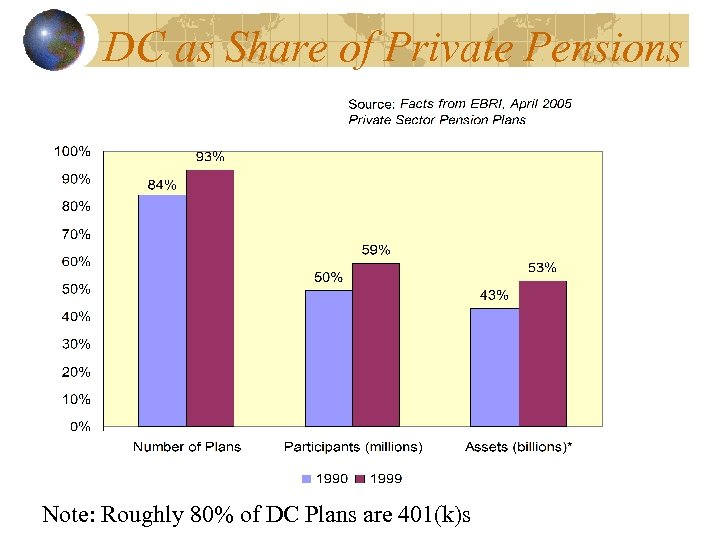 DC as Share of Private Pensions Note: Roughly 80% of DC Plans are 401(k)s