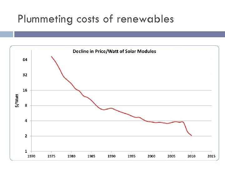 Plummeting costs of renewables