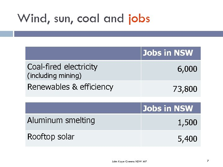 Wind, sun, coal and jobs Jobs in NSW Coal-fired electricity 6, 000 (including mining)