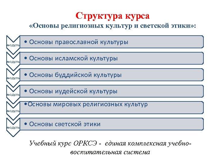 Структура курса «Основы религиозных культур и светской этики» : модуль • Основы православной культуры