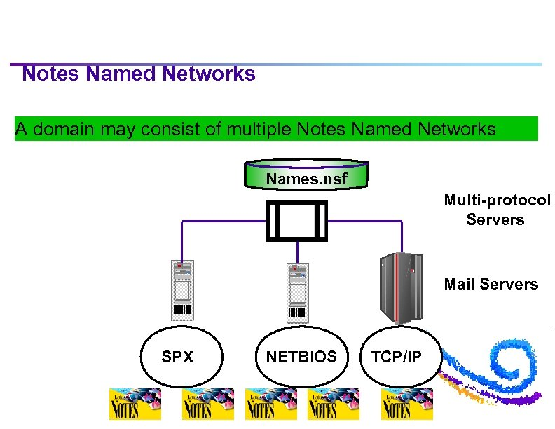 Notes Named Networks A domain may consist of multiple Notes Named Networks Names. nsf