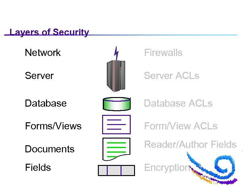 Layers of Security Network Firewalls Server ACLs Database ACLs Forms/Views Form/View ACLs Documents Reader/Author
