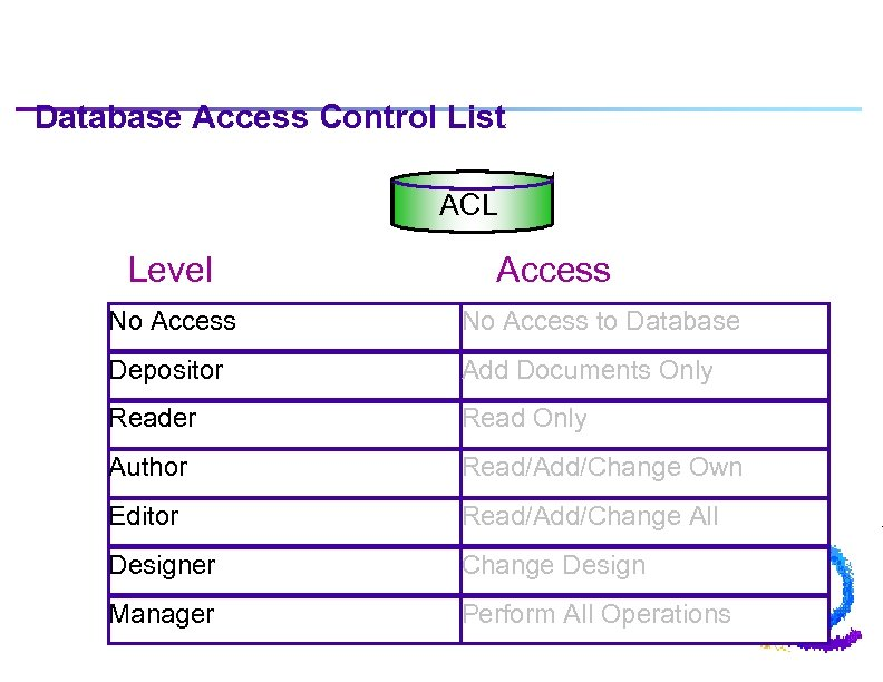 Database Access Control List ACL Level Access No Access to Database Depositor Add Documents