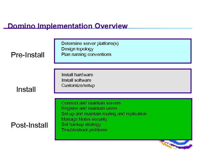 Domino Implementation Overview Pre-Install Post-Install Determine server platform(s) Design topology Plan naming conventions Install