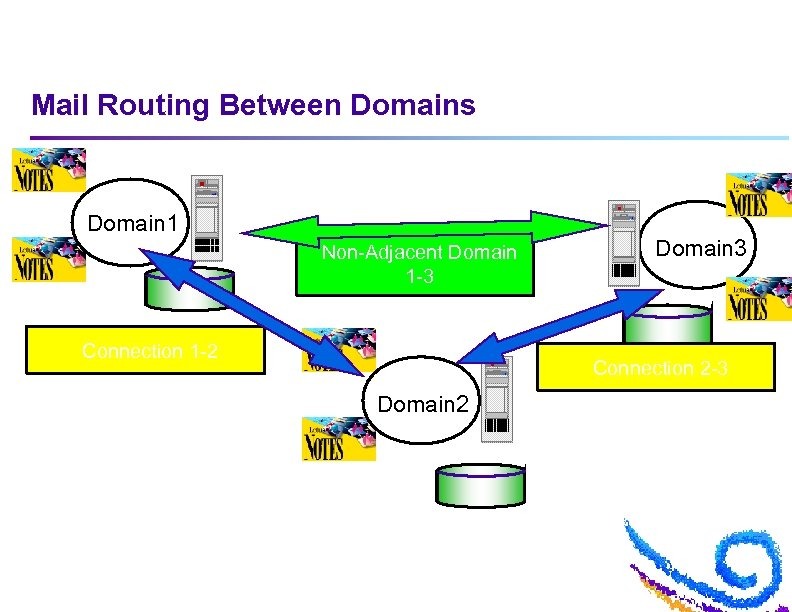 Mail Routing Between Domains Domain 1 Non-Adjacent Domain 1 -3 Connection 1 -2 Domain