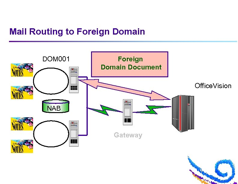 Mail Routing to Foreign Domain DOM 001 Foreign Domain Document Office. Vision NAB Gateway