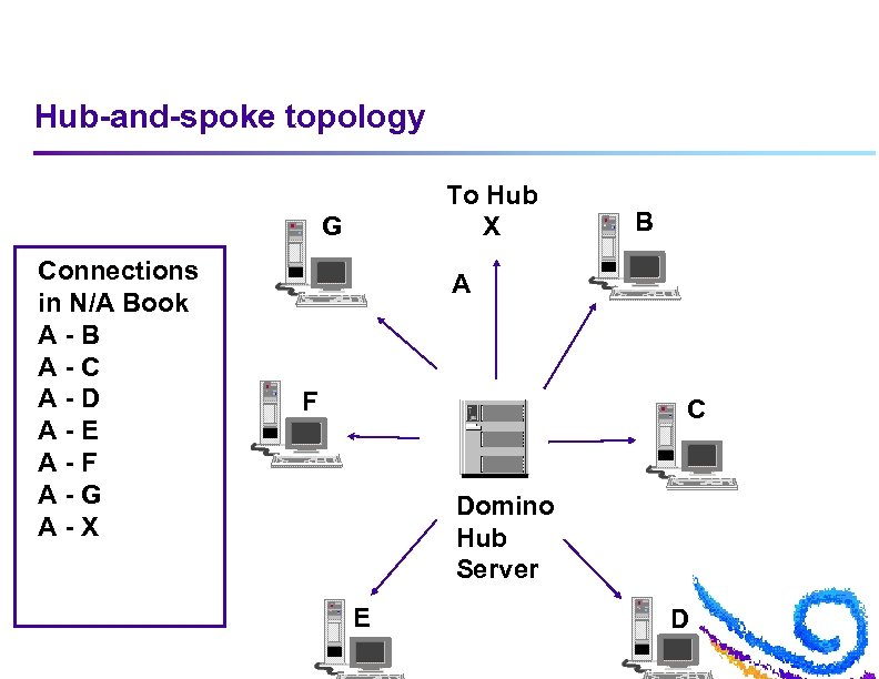 Hub-and-spoke topology To Hub X G Connections in N/A Book A-B A-C A-D A-E