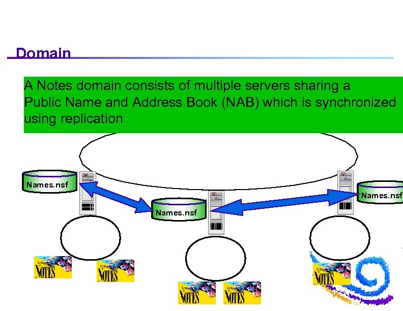 Domain A Notes domain consists of multiple servers sharing a Public Name and Address