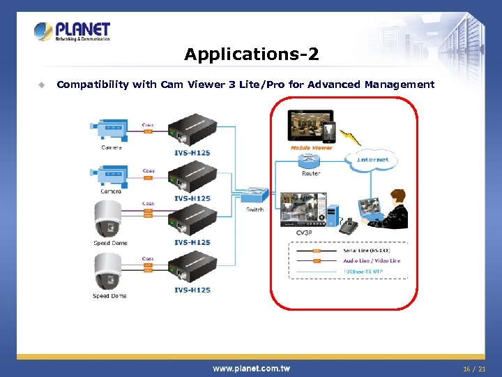Applications-2 u Compatibility with Cam Viewer 3 Lite/Pro for Advanced Management 16 / 21