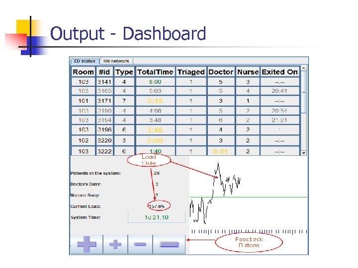 Output - Dashboard