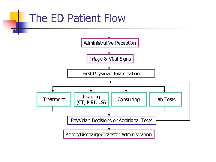 The ED Patient Flow Administrative Reception Triage & Vital Signs First Physician Examination Treatment
