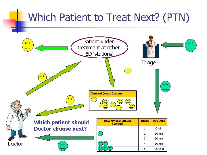 Which Patient to Treat Next? (PTN) Patient under treatment at other ED 'stations' Triage