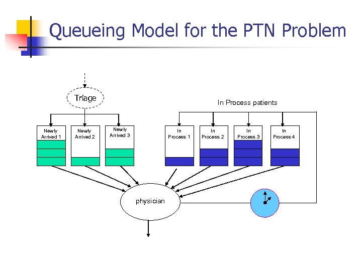 Queueing Model for the PTN Problem Triage Newly Arrived 1 Newly Arrived 2 In